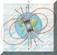 Il Magnete Terra Fonte: dalla rete